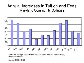 Annual Increases in Tuition and Fees Maryland Community Colleges
