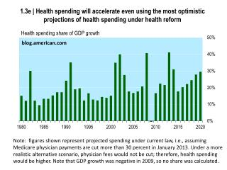 Health spending share of GDP growth