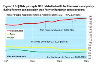 Index: Per capita hospital and nursing &  residential facilities GDP  (100=U.S. average)