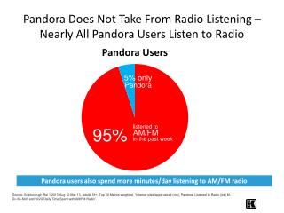 Pandora Does Not Take From Radio Listening – Nearly All Pandora Users Listen to Radio