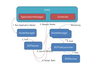 NodeManager