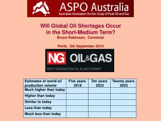 Will Global Oil Shortages Occur in the Short-Medium Term? Bruce Robinson, Convenor