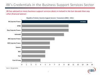 IBI's Credentials in the Business Support Services Sector