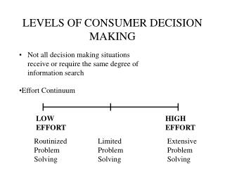 LEVELS OF CONSUMER DECISION MAKING