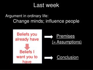 Argument in ordinary life:  Change minds;  influence  people