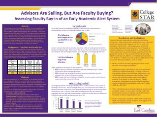 Advisors Are Selling, But Are Faculty Buying?