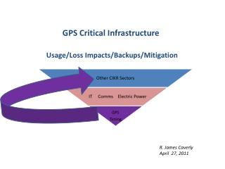 GPS Critical Infrastructure Usage/Loss Impacts/Backups/Mitigation
