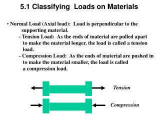 Normal Load (Axial load):  Load is perpendicular to the             supporting material.