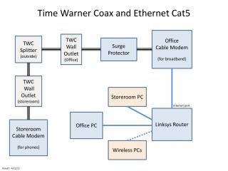 Time Warner Coax and Ethernet Cat5