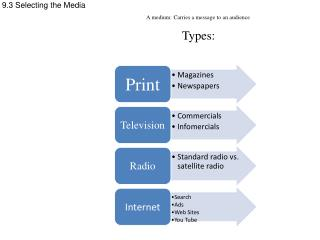 9.3 Selecting the Media