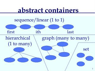 abstract containers