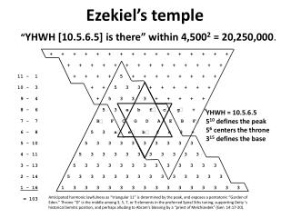 "Ezekiel's temple "" YHWH [10.5.6.5] is there"" within 4,500 2  = 20,250,000 ."