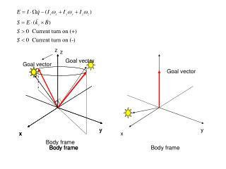 Body frame