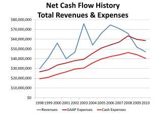 Net Cash Flow History Total Revenues & Expenses