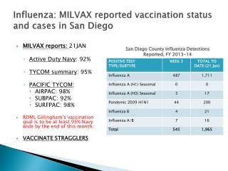 Influenza: MILVAX reported vaccination status and cases in San Diego