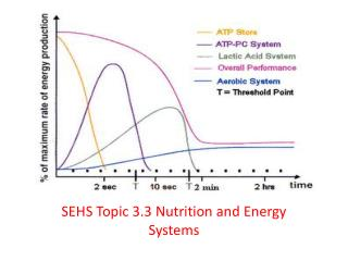 SEHS Topic 3.3 Nutrition and Energy Systems
