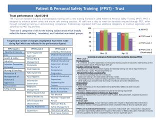 Patient & Personal Safety Training  (PPST) - Trust