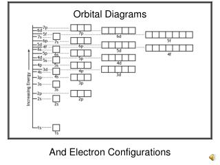 And Electron Configurations