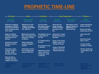 PROPHETIC TIME-LINE