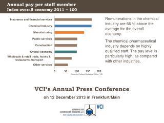Annual pay per staff member