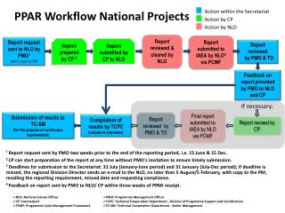 PPAR Workflow  National Projects