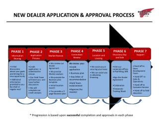 NEW DEALER APPLICATION & APPROVAL PROCESS