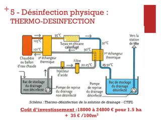 5  - Désinfection physique : THERMO-DESINFECTION