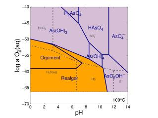 Shown is a redox - pH diagram for  As(OH) 4 −  with no accounting for