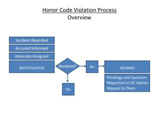 Honor Code Violation Process Overview