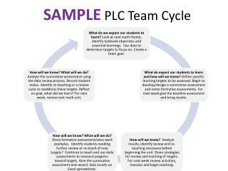 SAMPLE PLC Team Cycle