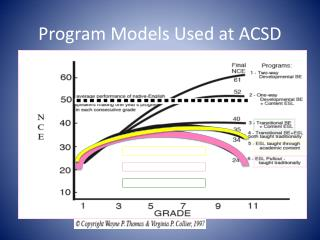 Program  Models  Used at ACSD