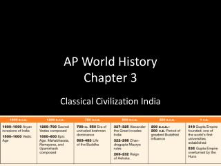 AP World History Chapter 3