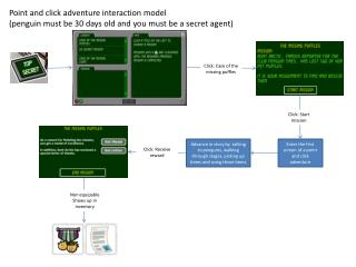 Point and click adventure interaction model