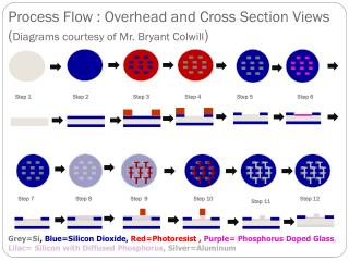 Process Flow : Overhead and Cross Section Views ( Diagrams courtesy of Mr. Bryant  Colwill )