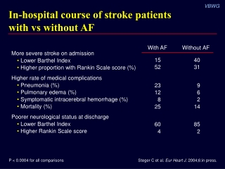 In-hospital course of stroke patients with vs without AF
