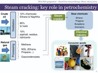 Steam cracking:  key role  in  petrochemistry