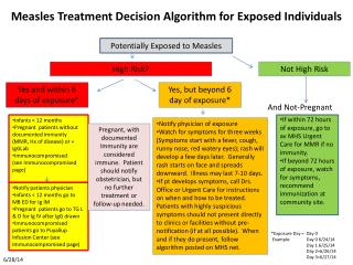 Measles Treatment Decision Algorithm for Exposed Individuals