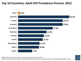 Top 10 Countries, Adult HIV Prevalence Percent,  2012