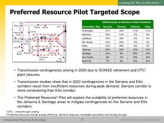 Preferred Resource Pilot Targeted Scope