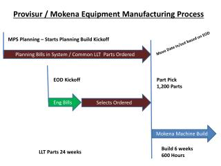 Provisur / Mokena Equipment Manufacturing Process