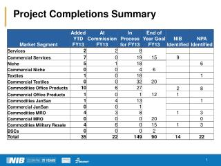 Project Completions Summary