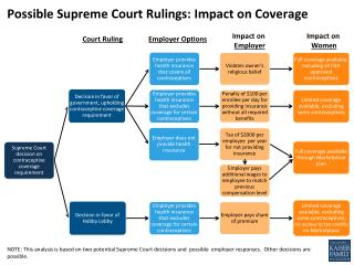 Possible Supreme Court Rulings: Impact on Coverage
