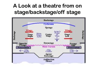 A Look at a theatre from on  stage/backstage/off stage