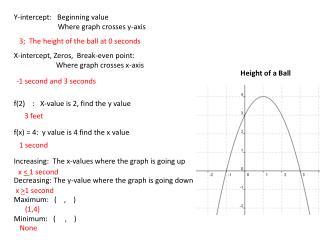 Y-intercept: Beginning value Where graph crosses y-axis