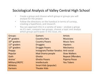 Sociological Analysis of Valley Central High School