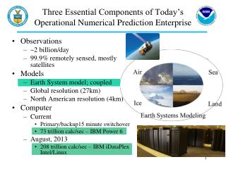 Three Essential Components of Today's  Operational Numerical Prediction Enterprise