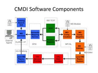 CMDI Software Components
