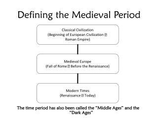 Defining the Medieval Period