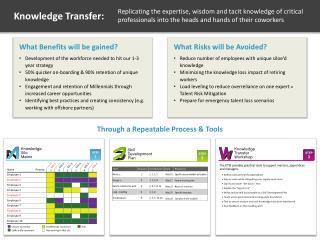 Through a Repeatable Process & Tools