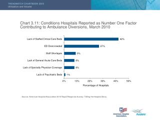 Source: American Hospital Association 2010 Rapid Response Survey: Telling the Hospital Story.